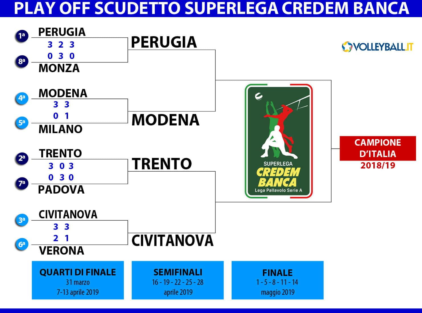 Calendario Play Off.Superlega Il Calendario Delle Semifinali Gara 1 Martedi A